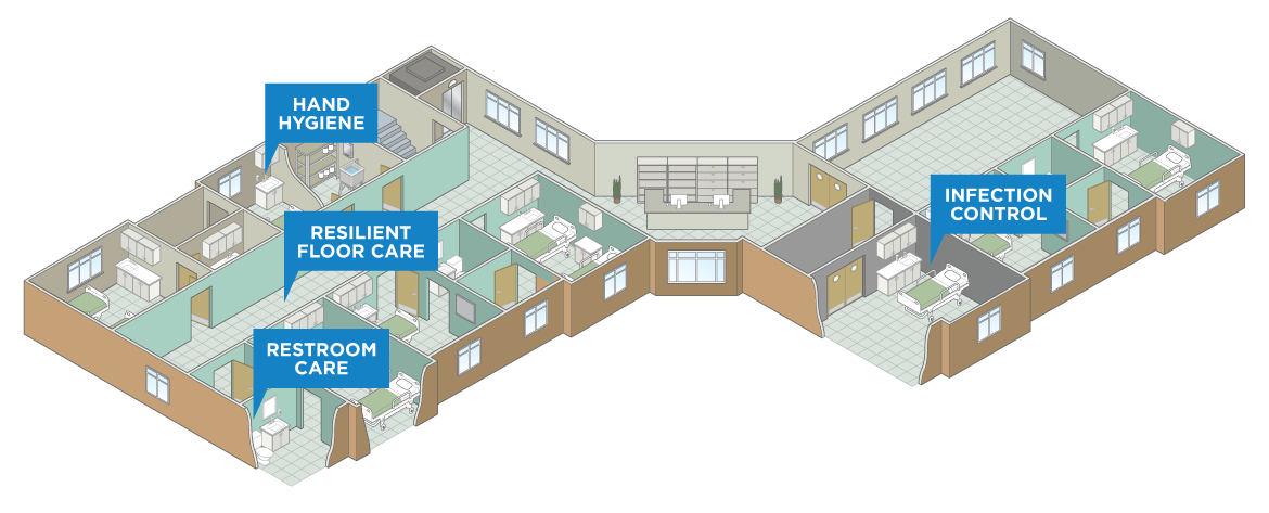 Solutions for Long Term Care Facilities